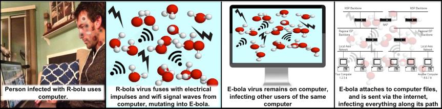 Mutation and Transmission of E-bola